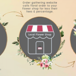 Floral-Order-Gathers-How-It-Works-